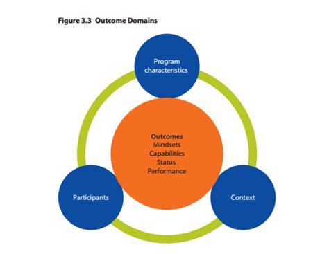 Research paper on entrepreneurship development